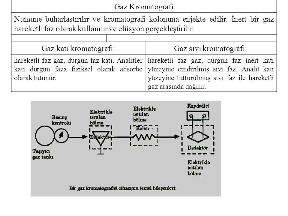 Gaz Kromatografi Numune buharlaştırılır ve kromatografi kolonuna enjekte edilir.