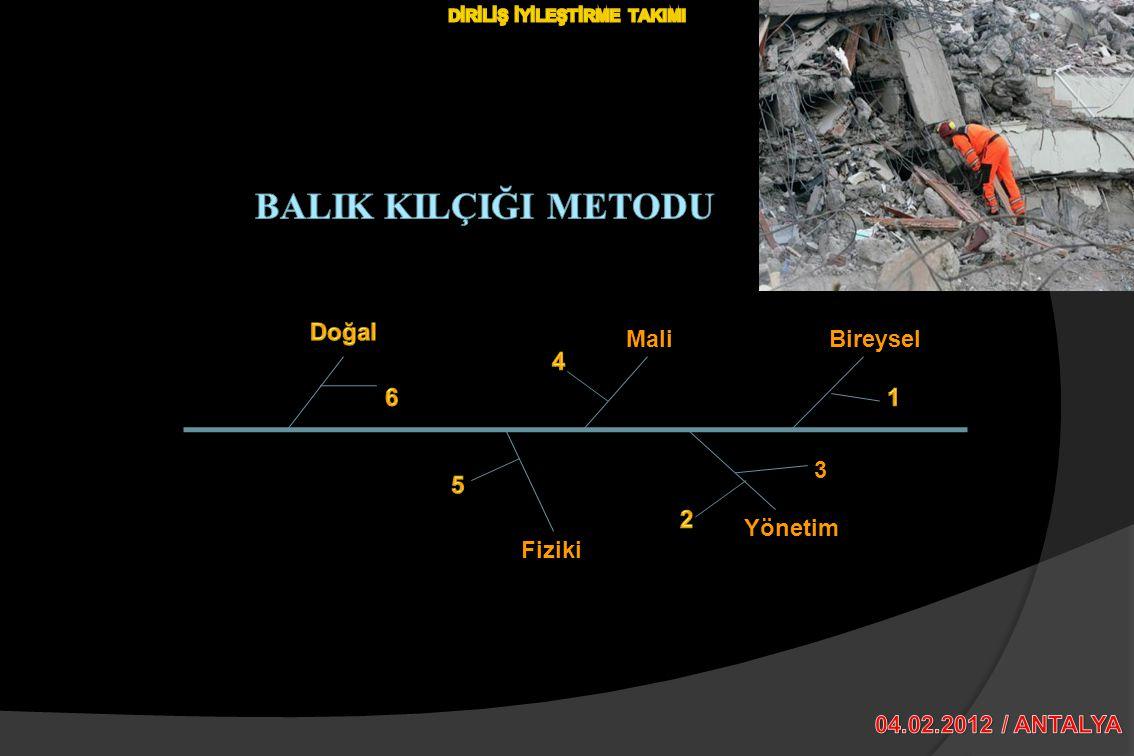 Fiziki Mali Mali Yönetim Bireysel 3