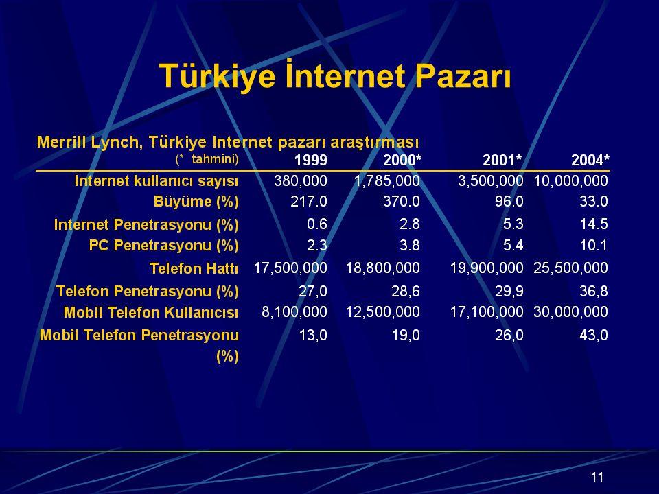 11 Türkiye İnternet Pazarı