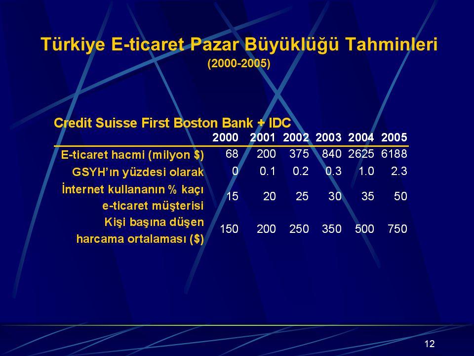 12 Türkiye E-ticaret Pazar Büyüklüğü Tahminleri (2000-2005)