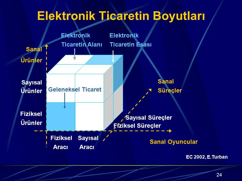24 Elektronik Ticaretin Boyutları Sanal Oyuncular Sanal Ürünler Geleneksel Ticaret Sanal Süreçler EC 2002, E.Turban Sayısal Ürünler Fiziksel Ürünler F