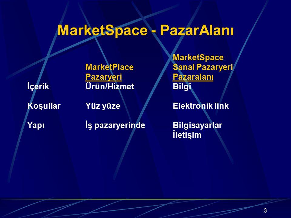 3 MarketSpace - PazarAlanı MarketSpace MarketPlaceSanal Pazaryeri PazaryeriPazaralanı İçerikÜrün/HizmetBilgi KoşullarYüz yüzeElektronik link Yapıİş pa
