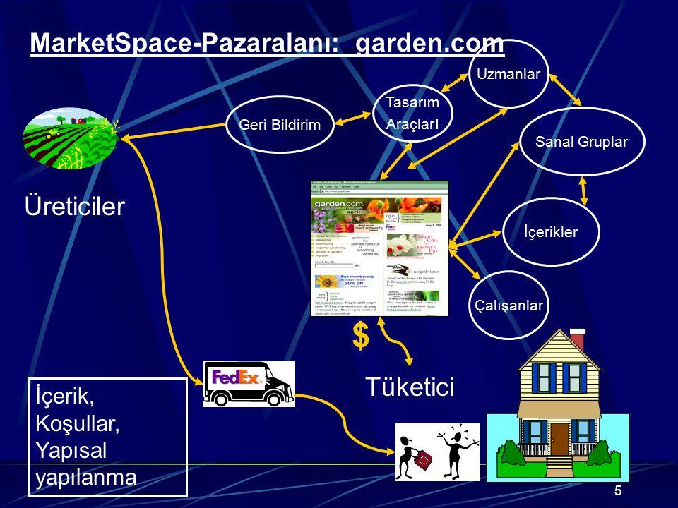 5 Uzmanlar $ Tüketici Üreticiler MarketSpace-Pazaralanı: garden.com Geri Bildirim Tasarım Araçlar ı Sanal Gruplar İçerikler Çalışanlar İçerik, Koşulla