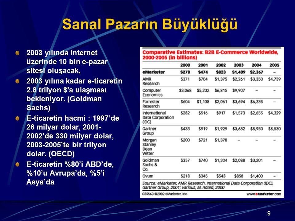 9 Sanal Pazarın Büyüklüğü 2003 yılında internet üzerinde 10 bin e-pazar sitesi oluşacak, 2003 yılına kadar e-ticaretin 2.8 trilyon $'a ulaşması beklen