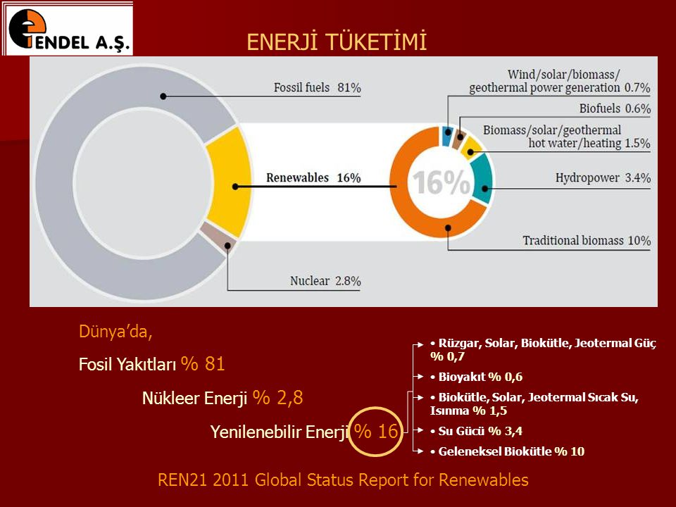 ENERJİ TÜKETİMİ REN21 2011 Global Status Report for Renewables Dünya'da, Fosil Yakıtları % 81 Nükleer Enerji % 2,8 Yenilenebilir Enerji % 16 Rüzgar, Solar, Biokütle, Jeotermal Güç % 0,7 Bioyakıt % 0,6 Biokütle, Solar, Jeotermal Sıcak Su, Isınma % 1,5 Su Gücü % 3,4 Geleneksel Biokütle % 10