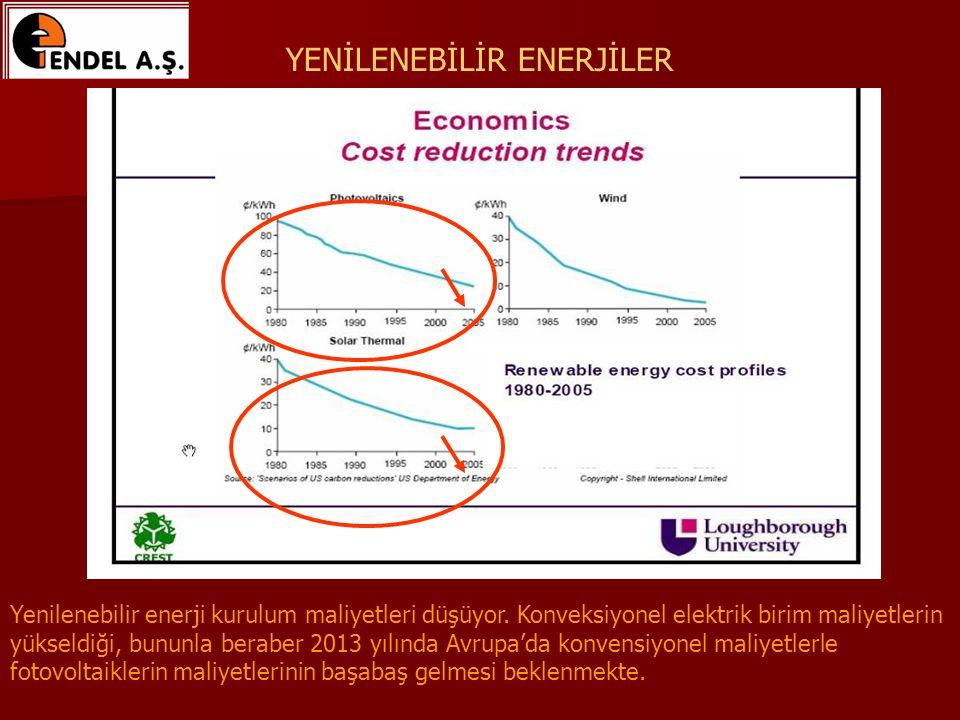 Yenilenebilir enerji kurulum maliyetleri düşüyor.