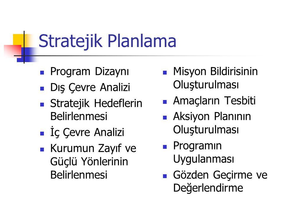 Stratejik Planlama Program Dizaynı Dış Çevre Analizi Stratejik Hedeflerin Belirlenmesi İç Çevre Analizi Kurumun Zayıf ve Güçlü Yönlerinin Belirlenmesi