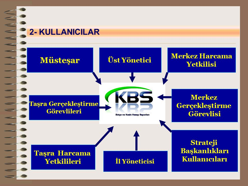 Müsteşar Merkez Gerçekleştirme Görevlisi Merkez Harcama Yetkilisi Üst Yönetici Strateji Başkanlıkları Kullanıcıları 2- KULLANICILAR İl Yöneticisi Taşr