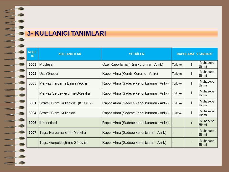 3- KULLANICI TANIMLARI ROLE ID KULLANICILARYETKİLERRAPOLAMA STANDART 3003 Müsteşar Özel Raporlama (Tüm kurumlar - Anlık) Türkiyeİl Muhasebe Birimi 300