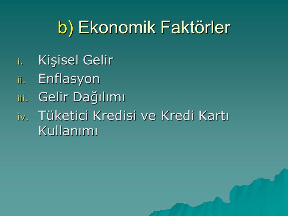 b) Ekonomik Faktörler i. Kişisel Gelir ii. Enflasyon iii. Gelir Dağılımı iv. Tüketici Kredisi ve Kredi Kartı Kullanımı