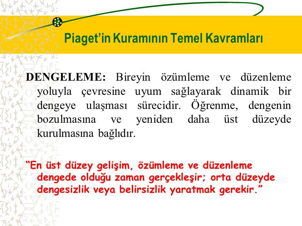 Piaget'in Kuramının Temel Kavramları DENGELEME: Bireyin özümleme ve düzenleme yoluyla çevresine uyum sağlayarak dinamik bir dengeye ulaşması sürecidir.