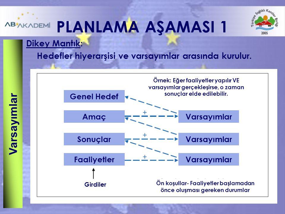 PLANLAMA AŞAMASI 1 Dikey Mantık: Hedefler hiyerarşisi ve varsayımlar arasında kurulur.