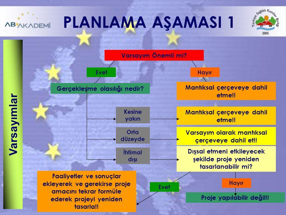 PLANLAMA AŞAMASI 1 Proje yapılabilir değil!.