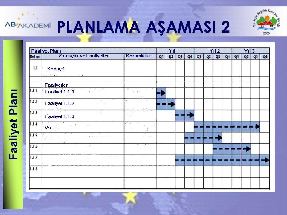 PLANLAMA AŞAMASI 2 Faaliyet Planı Sonuçlar ve FaaliyetlerSorumluluk Sonuç 1 Faaliyetler Faaliyet 1.1.1 Faaliyet 1.1.2 Faaliyet 1.1.3 Vs…..