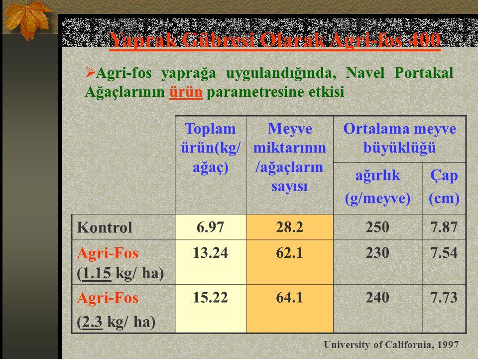 Yaprak Gübresi Olarak Agri-fos 400  Agri-fos yaprağa uygulandığında, Navel Portakal Ağaçlarının ürün parametresine etkisi Toplam ürün(kg/ ağaç) Meyve miktarının /ağaçların sayısı Ortalama meyve büyüklüğü ağırlık (g/meyve) Çap (cm) Kontrol 6.9728.22507.87 Agri-Fos (1.15 kg/ ha) 13.2462.12307.54 Agri-Fos (2.3 kg/ ha) 15.2264.12407.73 University of California, 1997