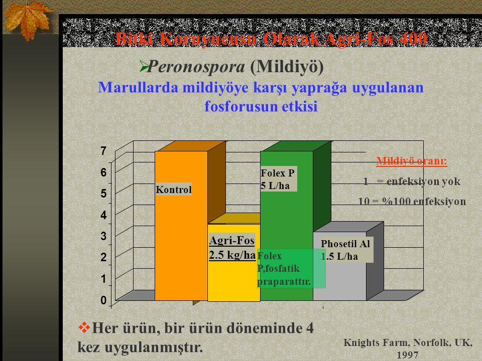 0 1 2 3 4 5 6 7 Kontrol Agri-Fos 2.5 kg/ha Folex P 5 L/ha Phosetil Al 1.5 L/ha Folex P,fosfatik praparattır.