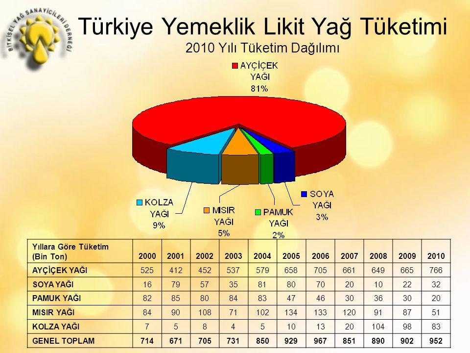 Türkiye Yemeklik Likit Yağ Tüketimi 2010 Yılı Tüketim Dağılımı Yıllara Göre Tüketim (Bin Ton)20002001200220032004200520062007200820092010 AYÇİÇEK YAĞI525412452537579658705661649665766 SOYA YAĞI1679573581807020102232 PAMUK YAĞI8285808483474630363020 MISIR YAĞI849010871102134133120918751 KOLZA YAĞI758451013201049883 GENEL TOPLAM714671705731850929967851890902952