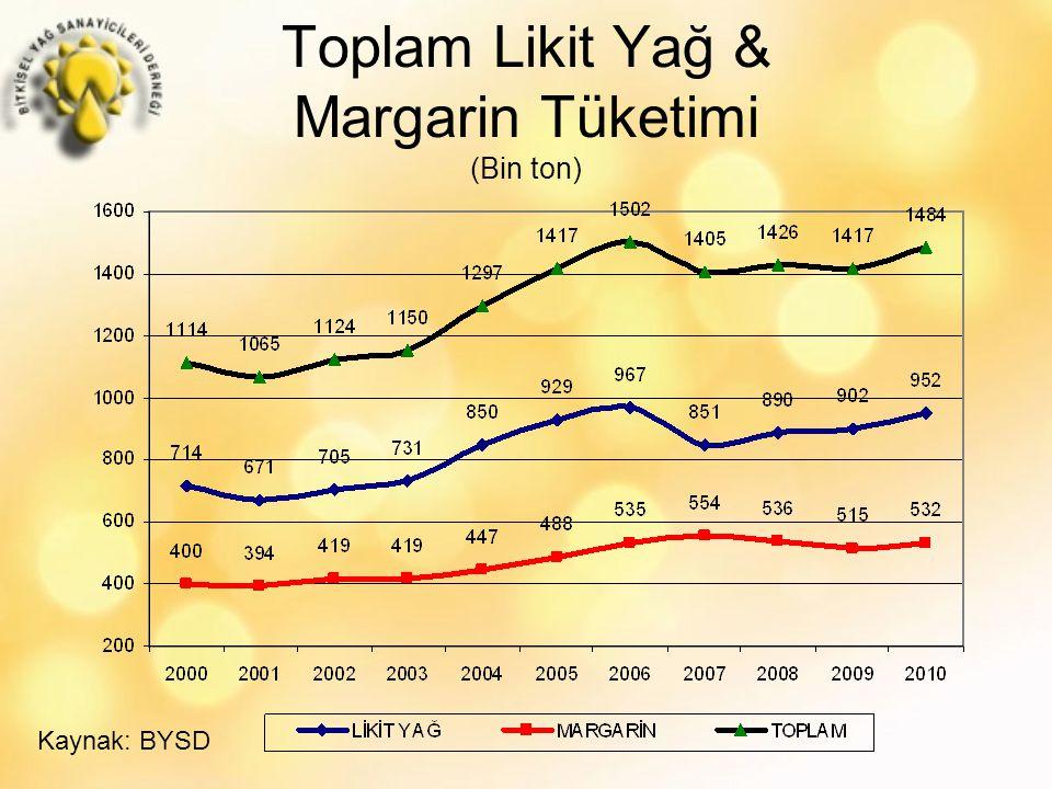 Toplam Likit Yağ & Margarin Tüketimi (Bin ton) Kaynak: BYSD