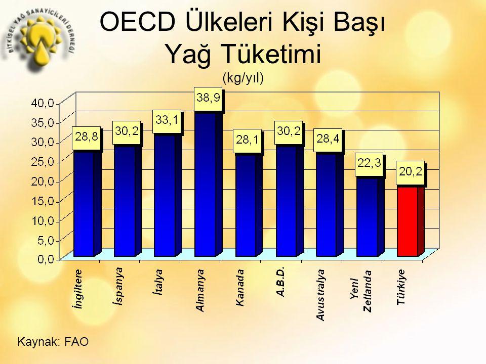 OECD Ülkeleri Kişi Başı Yağ Tüketimi (kg/yıl) Kaynak: FAO