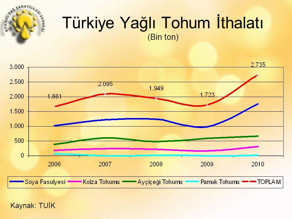 Türkiye Yağlı Tohum İthalatı (Bin ton) Kaynak: TUİK