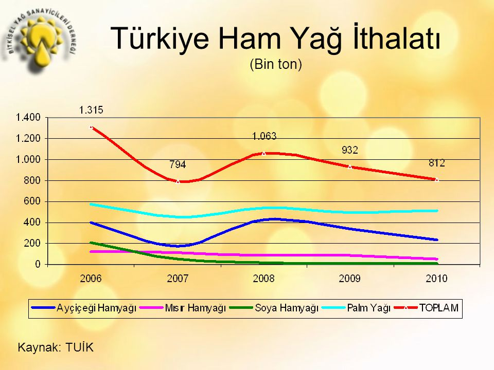 Türkiye Ham Yağ İthalatı (Bin ton) Kaynak: TUİK