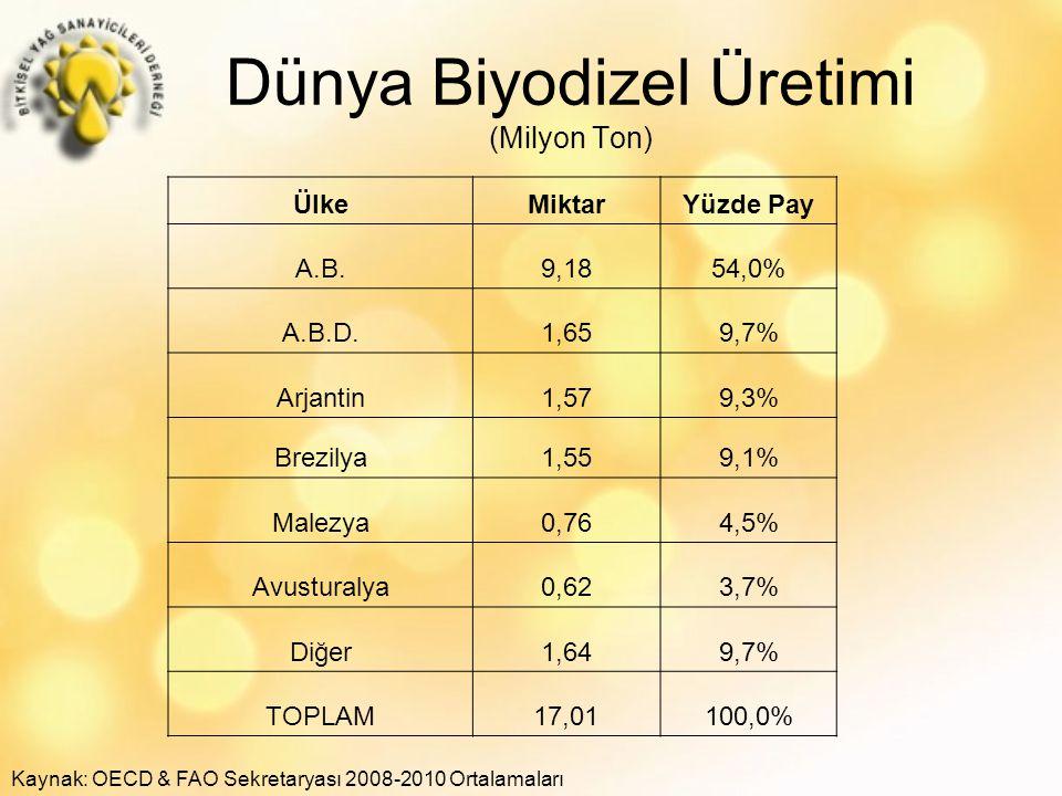 Dünya Biyodizel Üretimi (Milyon Ton) Kaynak: OECD & FAO Sekretaryası 2008-2010 Ortalamaları ÜlkeMiktarYüzde Pay A.B.9,1854,0% A.B.D.1,659,7% Arjantin1,579,3% Brezilya1,559,1% Malezya0,764,5% Avusturalya0,623,7% Diğer1,649,7% TOPLAM17,01100,0%