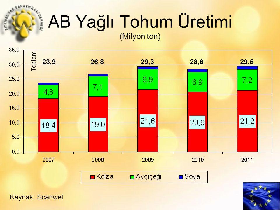 AB Yağlı Tohum Üretimi (Milyon ton) Kaynak: Scanwel 23,9 26,829,3 28,6 29,5 Toplam