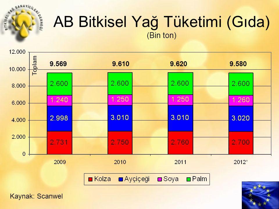 AB Bitkisel Yağ Tüketimi (Gıda) (Bin ton) Kaynak: Scanwel 9.5699.610 9.620 9.580 Toplam