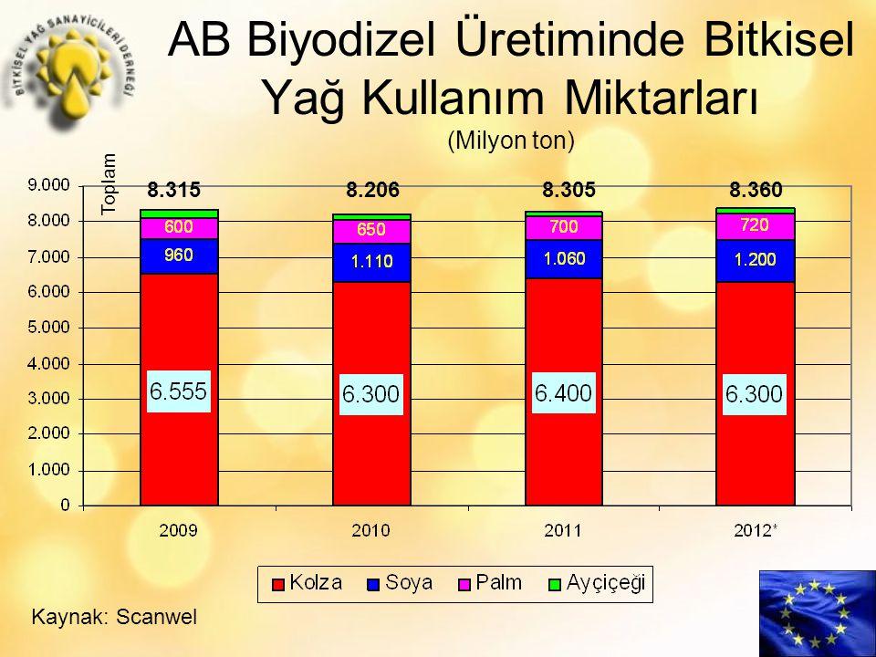 AB Biyodizel Üretiminde Bitkisel Yağ Kullanım Miktarları (Milyon ton) Kaynak: Scanwel 8.315 8.2068.305 8.360 Toplam