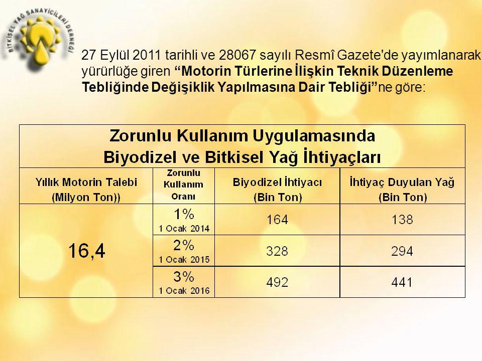 27 Eylül 2011 tarihli ve 28067 sayılı Resmî Gazete de yayımlanarak yürürlüğe giren Motorin Türlerine İlişkin Teknik Düzenleme Tebliğinde Değişiklik Yapılmasına Dair Tebliği ne göre: