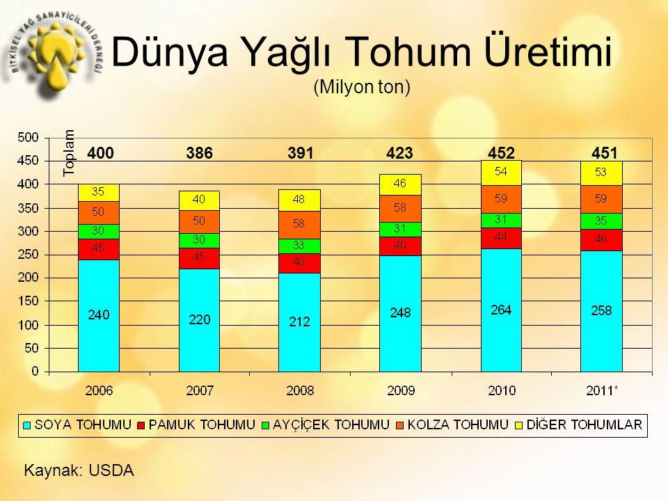Dünya Yağlı Tohum Üretimi (Milyon ton) 400 386 391 423 452 451 Toplam Kaynak: USDA