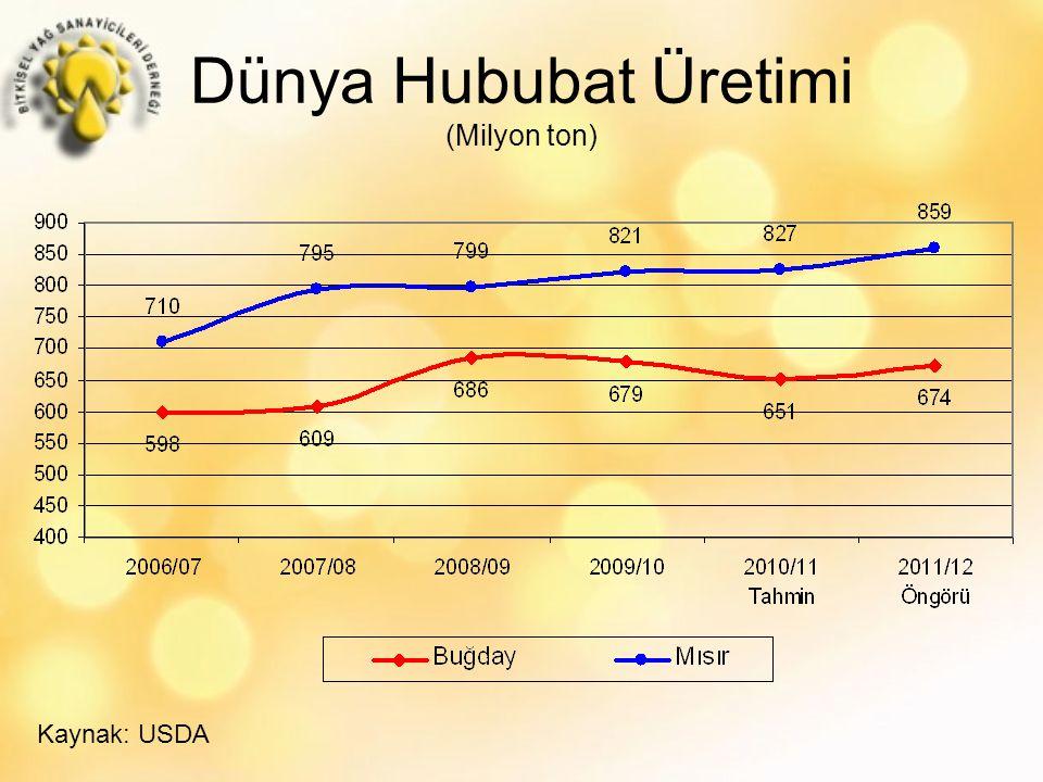 Yağlı Tohum & Türevleri İthalatı (Milyon Dolar) Kaynak: TUİK * 2011 Yılı 9 aylık değeridir.
