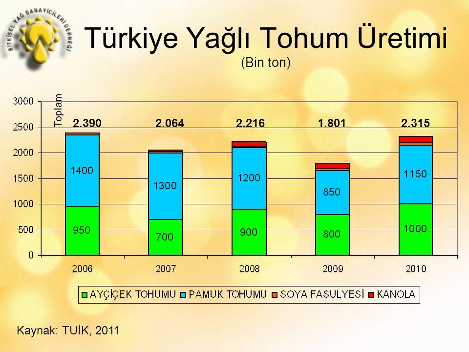 Türkiye Yağlı Tohum Üretimi (Bin ton) Kaynak: TUİK, 2011 2.390 2.064 2.216 1.801 2.315 Toplam