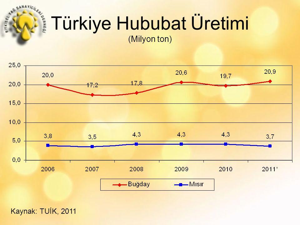 Türkiye Hububat Üretimi (Milyon ton) Kaynak: TUİK, 2011