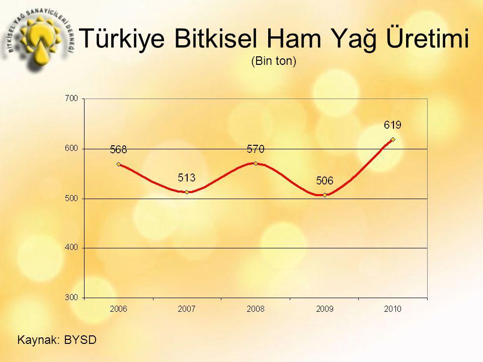Türkiye Bitkisel Ham Yağ Üretimi (Bin ton) Kaynak: BYSD