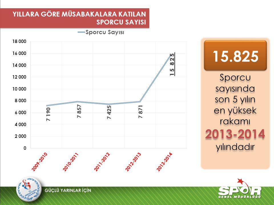 4827 3610 Sporcu sayısında son 5 yılın en yüksek rakamı 2013-2014 2013-2014 yılındadır Sporcu sayısında son 5 yılın en yüksek rakamı 2013-2014 2013-20