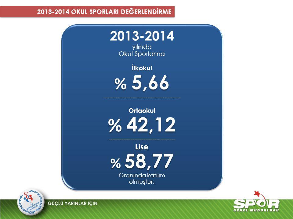 2013-2014 yılında Okul Sporlarına İlkokul % 5,66 ------------------------------------ Ortaokul % 42,12 ------------------------------------ Lise % 58,
