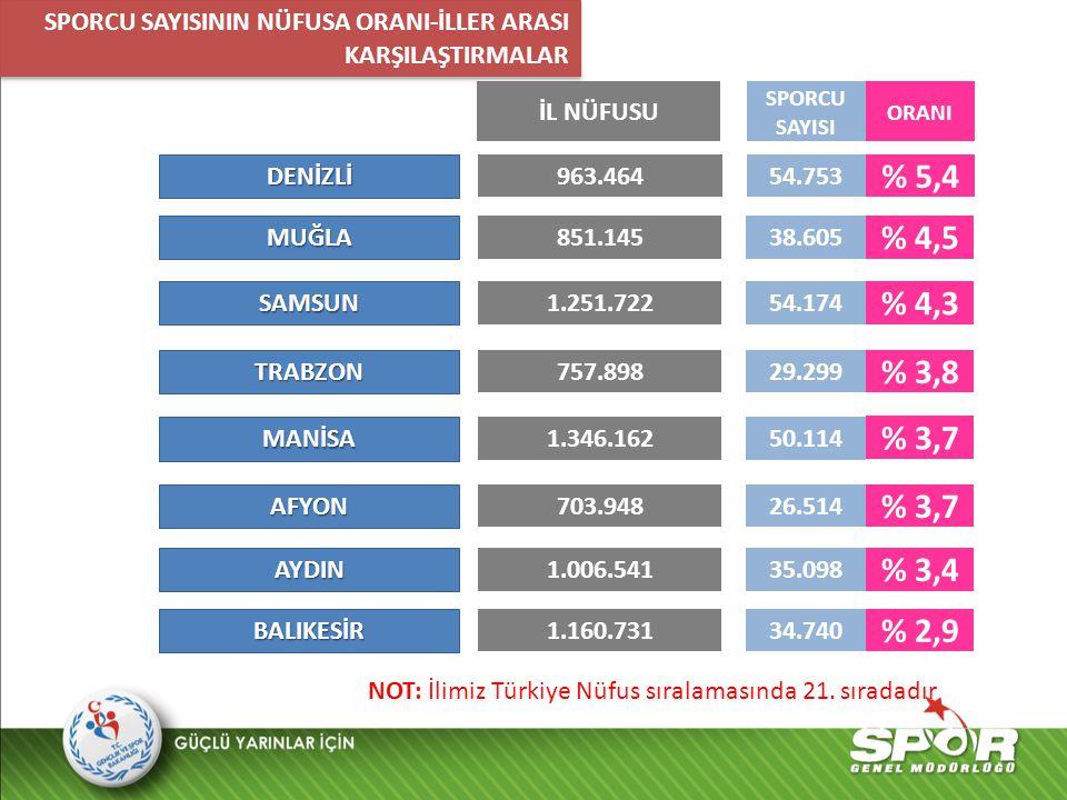 NOT: İlimiz Türkiye genelinde Lisanslı Sporcu sayısı bakımından 10.