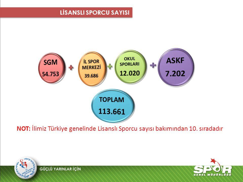 NOT: İlimiz Türkiye genelinde Lisanslı Sporcu sayısı bakımından 10. sıradadır LİSANSLI SPORCU SAYISI
