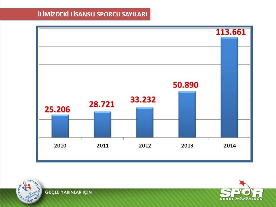 113.661 İLİMİZDEKİ LİSANSLI SPORCU SAYILARI