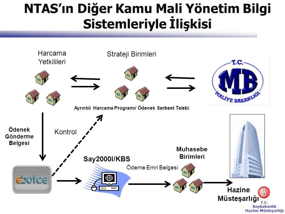 T.C. Başbakanlık Hazine Müsteşarlığı NTAS'ın Diğer Kamu Mali Yönetim Bilgi Sistemleriyle İlişkisi Harcama Yetkilileri Ayrıntılı Harcama Programı/ Öden