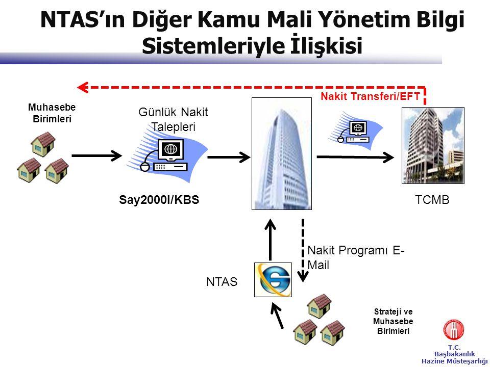 T.C. Başbakanlık Hazine Müsteşarlığı Say2000i/KBS Muhasebe Birimleri Günlük Nakit Talepleri NTAS Strateji ve Muhasebe Birimleri Nakit Programı E- Mail
