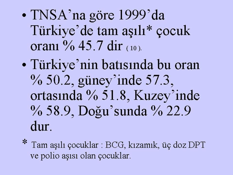 TNSA'na göre 1999'da Türkiye'de tam aşılı* çocuk oranı % 45.7 dir ( 10 ). Türkiye'nin batısında bu oran % 50.2, güney'inde 57.3, ortasında % 51.8, Kuz