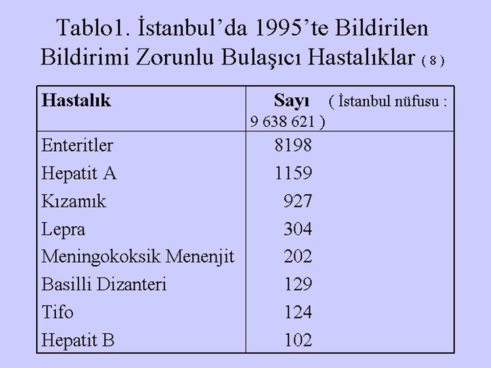 Tablo1. İstanbul'da 1995'te Bildirilen Bildirimi Zorunlu Bulaşıcı Hastalıklar ( 8 ) Hastalık Sayı ( İstanbul nüfusu : 9 638 621 ) Enteritler 8198 Hepa