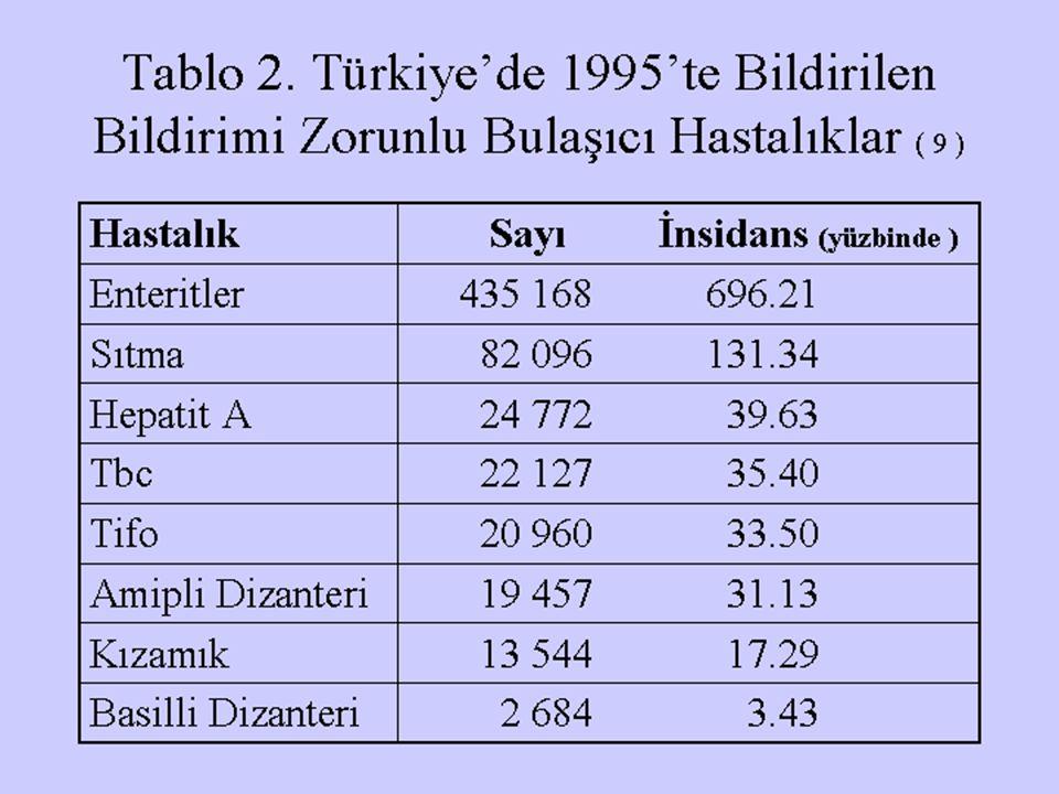 Tablo 2. Türkiye'de 1995'te Bildirilen Bildirimi Zorunlu Bulaşıcı Hastalıklar ( 9 ) Hastalık Sayı İnsidans (yüzbinde ) Enteritler 435 168 696.21 Sıtma