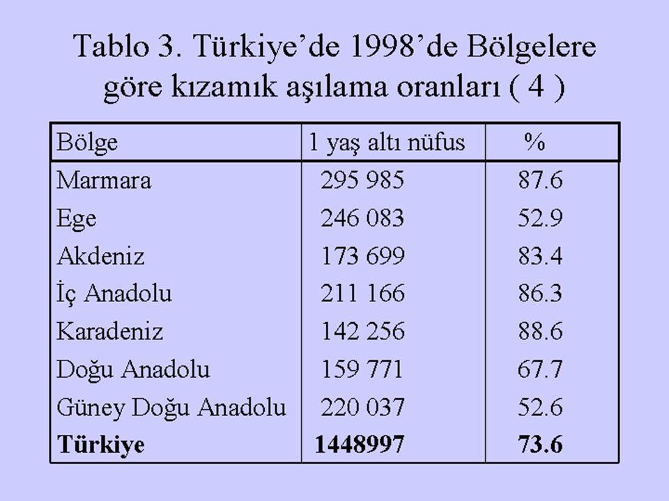 Tablo 3. Türkiye'de 1998'de Bölgelere göre kızamık aşılama oranları ( 4 ) Bölge1 yaş altı nüfus % Marmara 295 985 87.6 Ege 246 083 52.9 Akdeniz 173 69