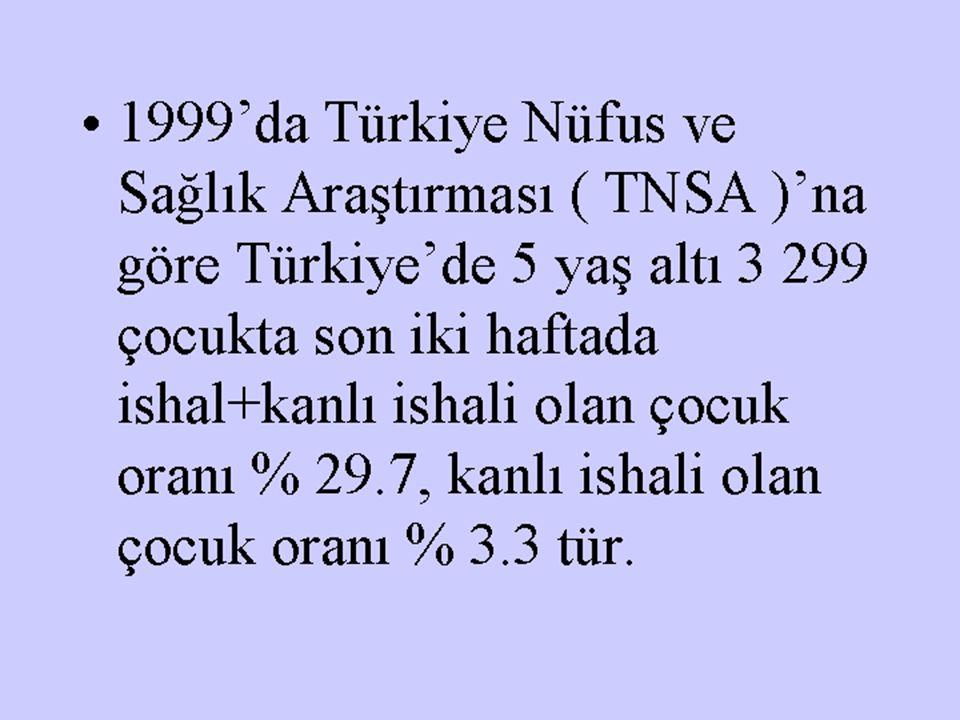 1999'da Türkiye Nüfus ve Sağlık Araştırması ( TNSA )'na göre Türkiye'de 5 yaş altı 3 299 çocukta son iki haftada ishal+kanlı ishali olan çocuk oranı %