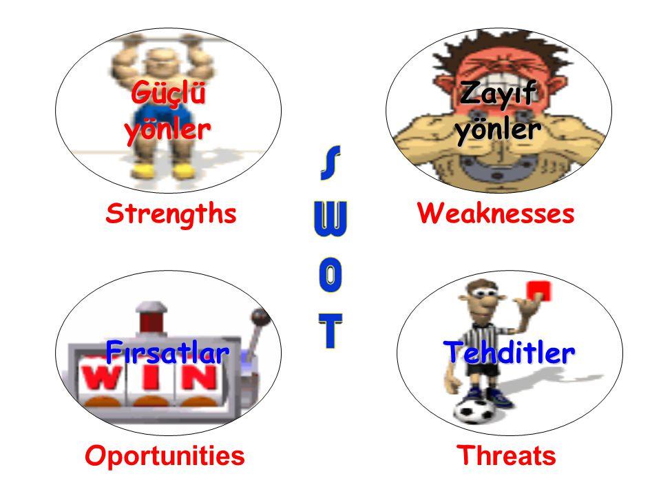 Strengths Güçlü yönler Zayıf yönler WeaknessesO portunities Fırsatlar T hreats Tehditler