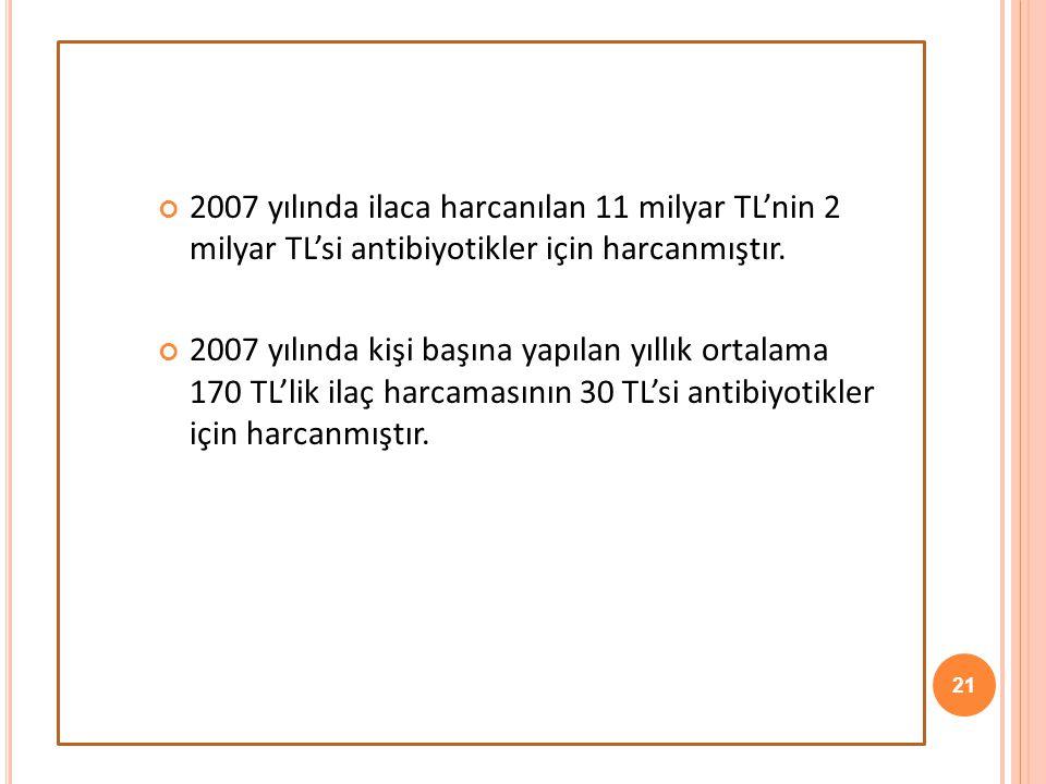 21 2007 yılında ilaca harcanılan 11 milyar TL'nin 2 milyar TL'si antibiyotikler için harcanmıştır. 2007 yılında kişi başına yapılan yıllık ortalama 17