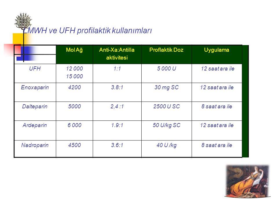 Mol AğAnti-Xa:AntiIIa aktivitesi Proflaktik DozUygulama UFH12 000 15 000 1:15 000 U 12 saat ara ile Enoxaparin42003.8:130 mg SC12 saat ara ile Dalteparin50002,4 :12500 U SC8 saat ara ile Ardeparin6 0001.9:150 U/kg SC12 saat ara ile Nadroparin45003.6:140 U /kg8 saat ara ile LMWH ve UFH profilaktik kullanımları